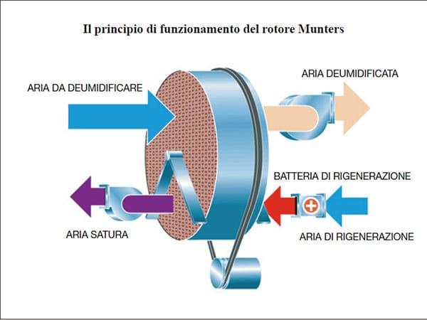 Impianti-deumidificazione-celle-frigo-conservazione-alimenti-verona